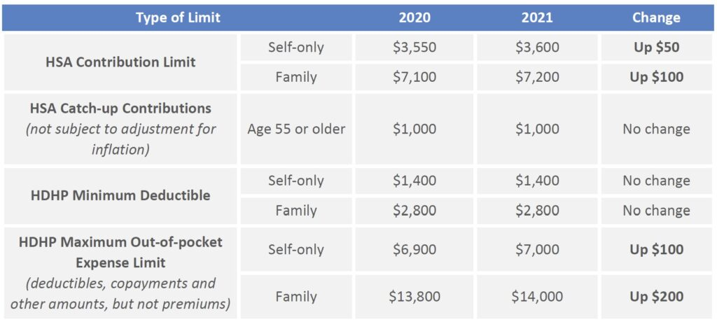 HDHP and HSA limits for 2021 as compared to 2020