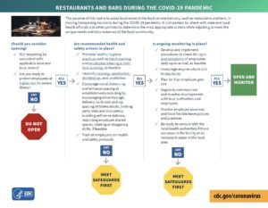 Restaurants and Bars Decision Tree